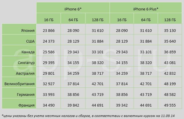 цены на айфон в германии